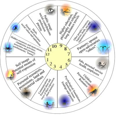 The Second House of Astrology - Astrological Insights with